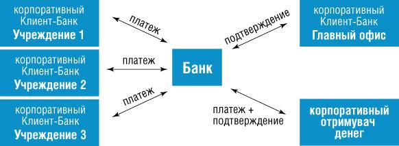 Схемы работы с банками